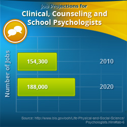 Counseling Psychology jobs out of college for business majors